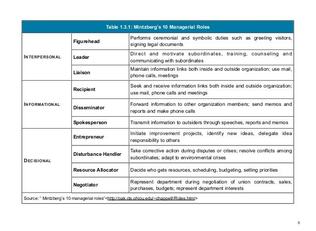 ten managerial roles as identified by These are the sources and citations used to research mintzberg 10 managerial roles this bibliography was generated on cite this for me on thursday, march 5, 2015.