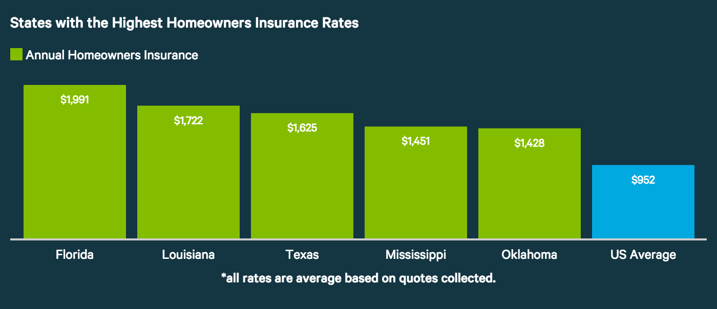 Average Cost Of Homeowners Insurance 2020 Homeowners Insurance Insurance Homeowner