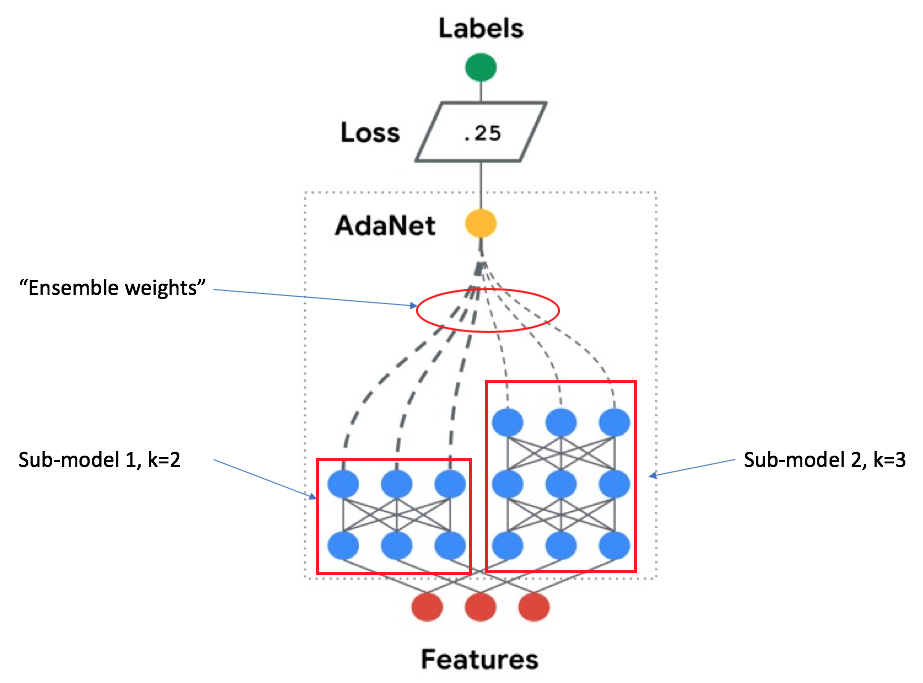 Adaptive Structural Learning Of Artificial Neural Networks Artificial Neural Network Logistic Regression Cool Things To Make