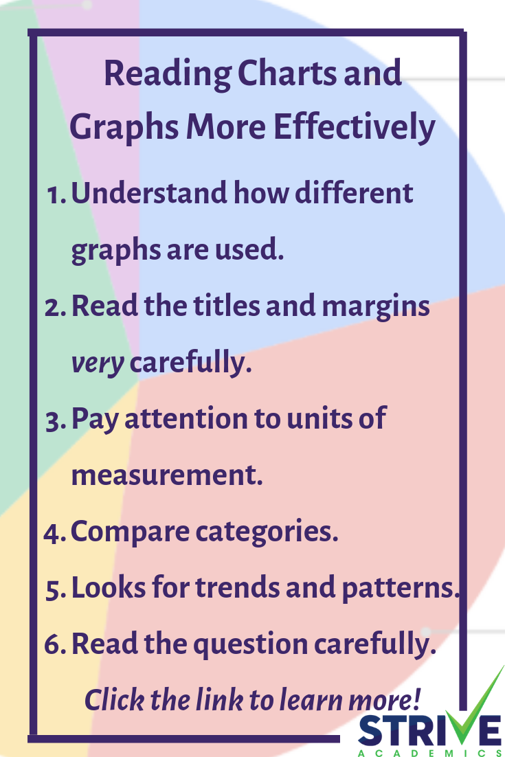 How To Read Charts And Graphs More Effectively Charts And Graphs Basic Math Reading Graphs