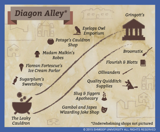 Harry Potter And The Sorcerer S Stone Summary Harry Potter Rpg Harry Potter Diagon Alley Harry Potter Spells