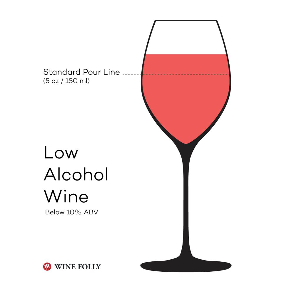 Wine From The Lightest To The Strongest Low Alcohol Wine Wine Folly Wine