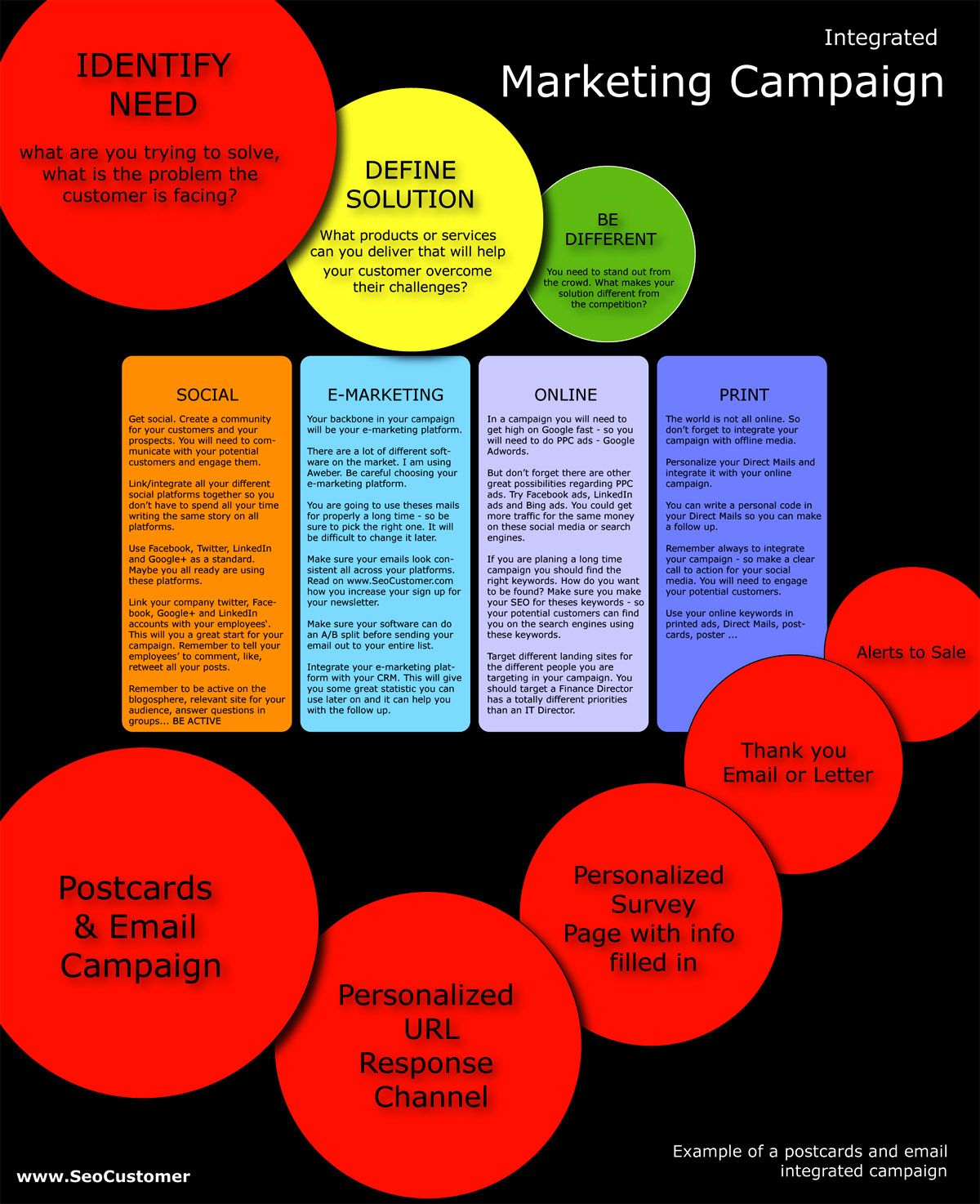 Creating An Integrated Marketing Campaign  Create Public