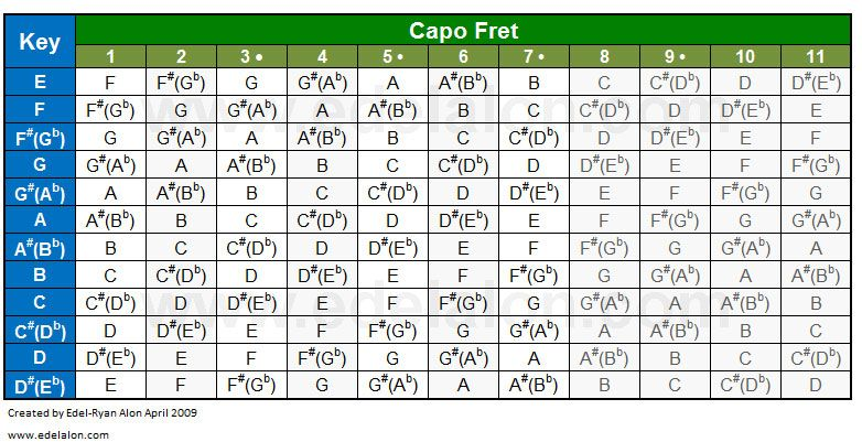 Here Is A Capo Cheat Sheet For You All Enjoy Guitar
