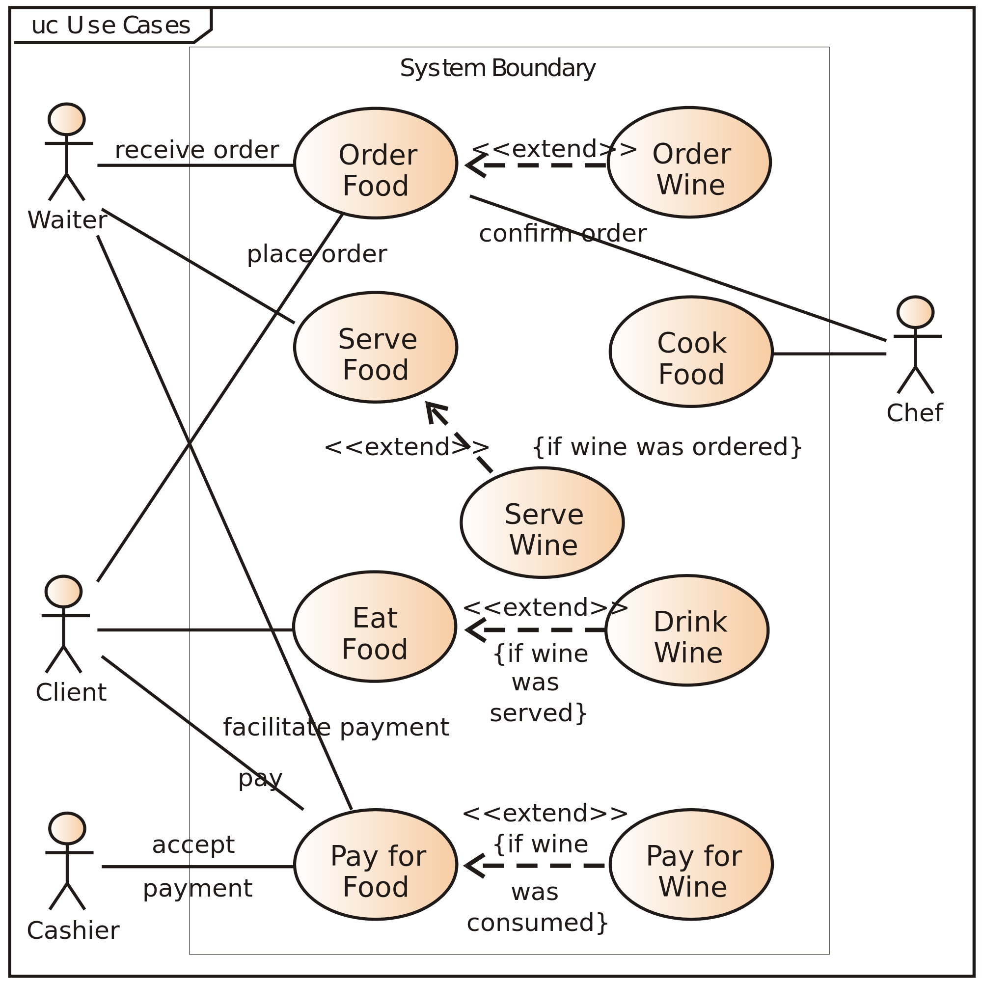 in software and systems engineering a use case is a list of steps typically defining interactions between a role known in unified modeling langu