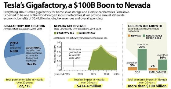 Tesla Gigafactory Jobs >> Massive Tesla Gigafactory To Have Massive Impact On Nevada