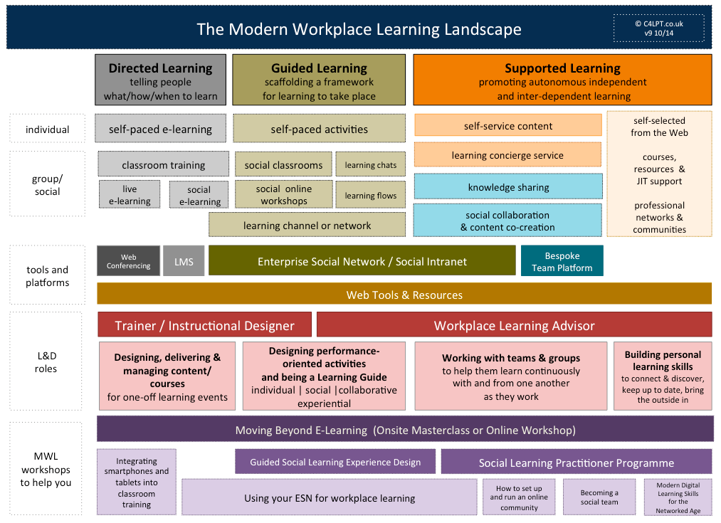The modern workplace learning landscape it s more than for Learn landscape design