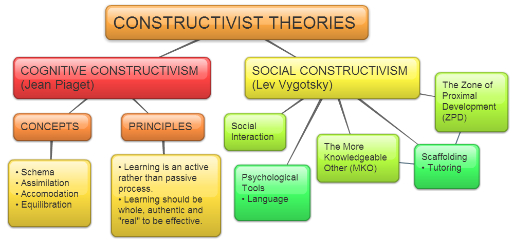 research on constructivism in education