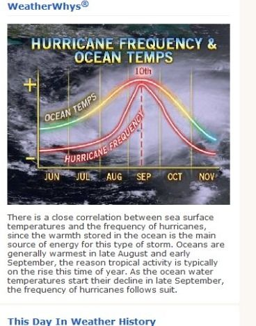 is ALWAYS good for weather related graphs