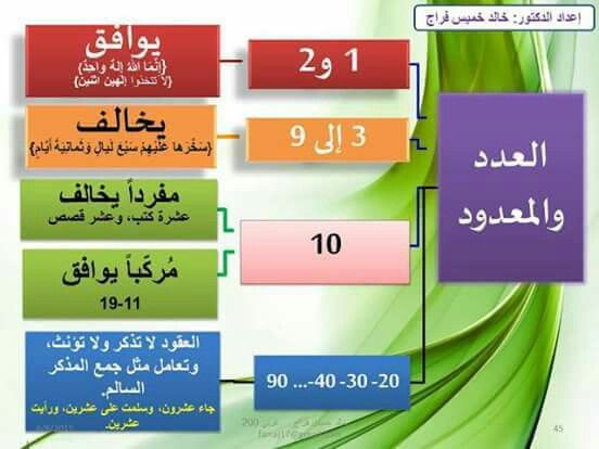 العدد والمعدود Learning Arabic Arabic Lessons Arabic Language