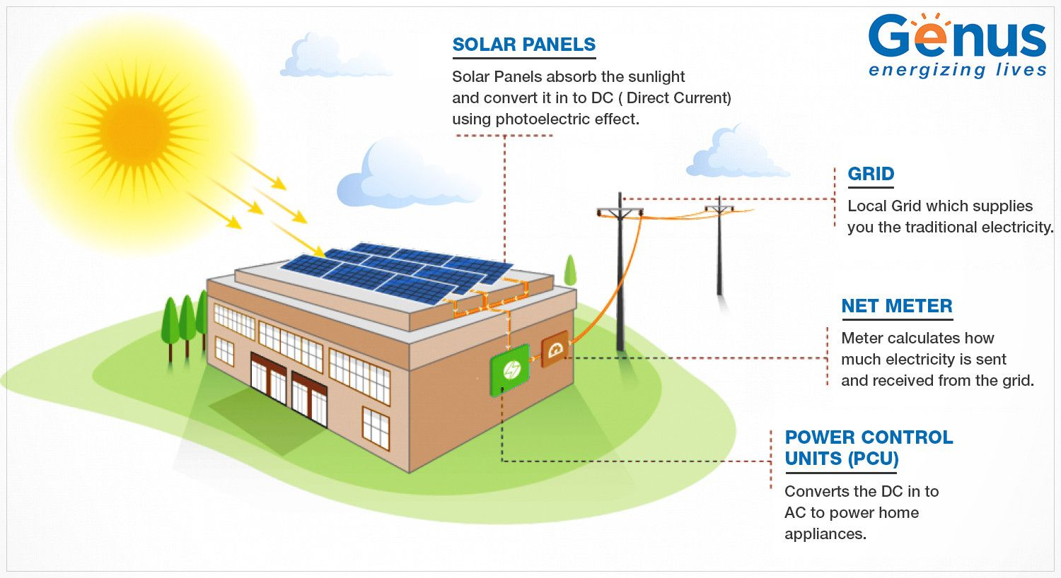 How Solar Panel Work Step By Step Process How Solar Panels Work Solar Panels Solar