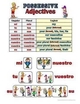 Spanish Possessive Adjectives Grammar Notes | A well, Spanish and ...