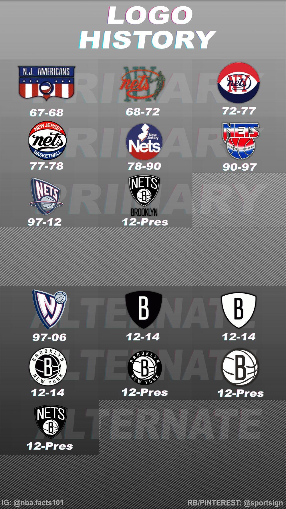 History of the NBA Team Brooklyn Nets Logo's Brooklyn
