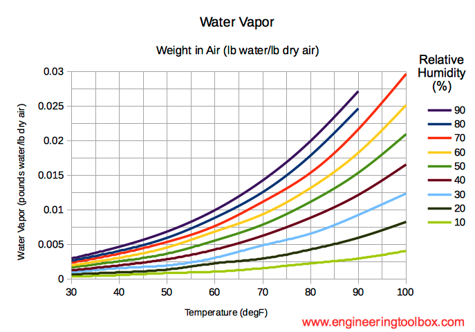 Moist Air - Weight Of Water In Air
