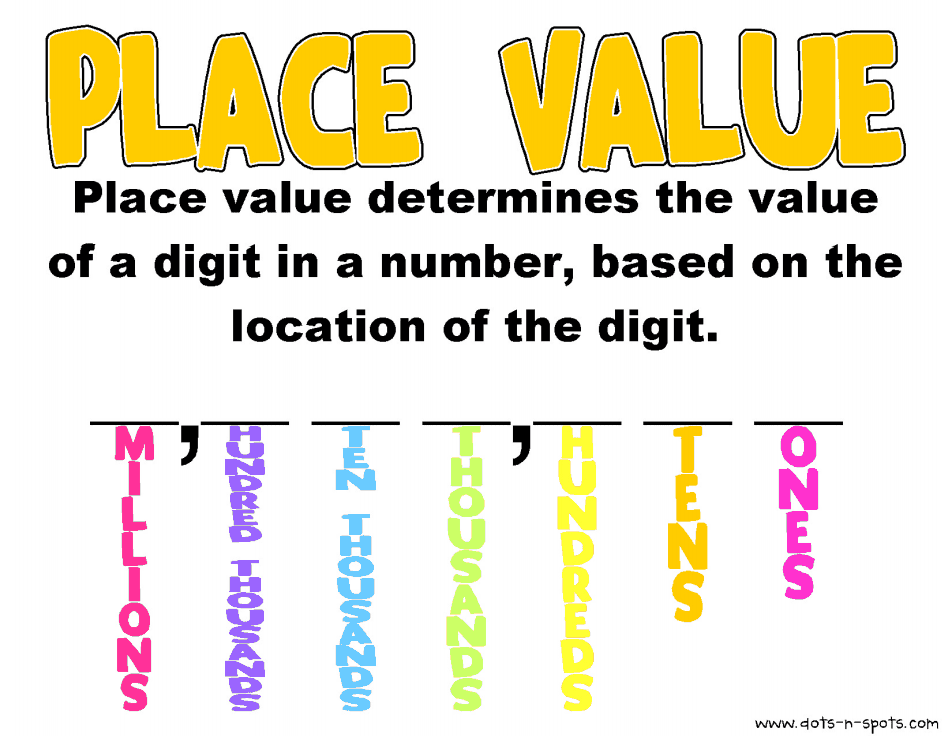 Free Math Posters Place Value Word Standard And Expanded Form