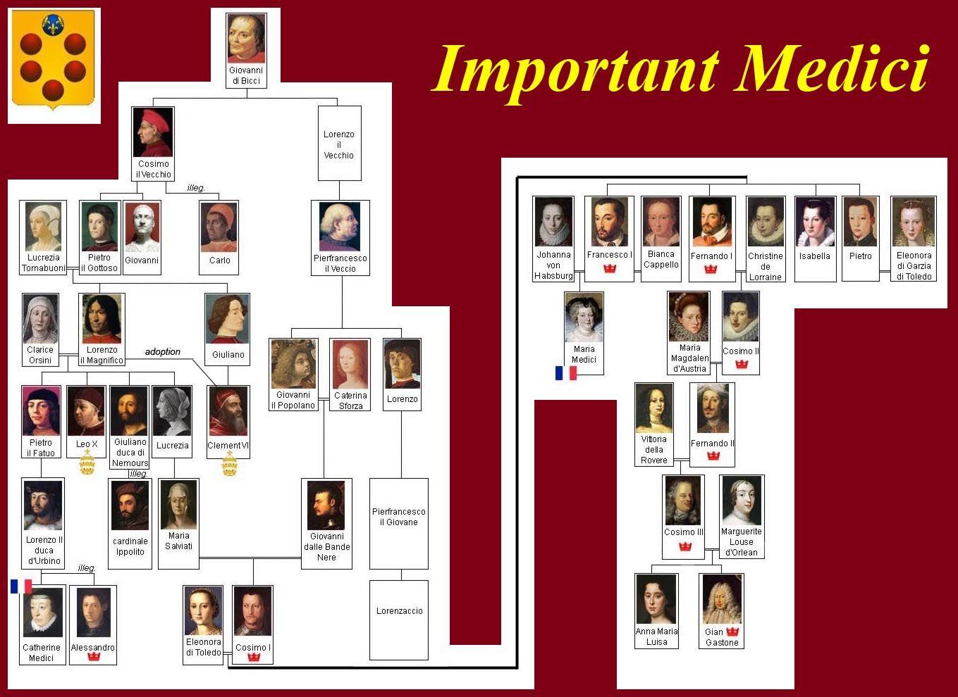 Medici Family Tree. Homeschool Renaissance Pinterest