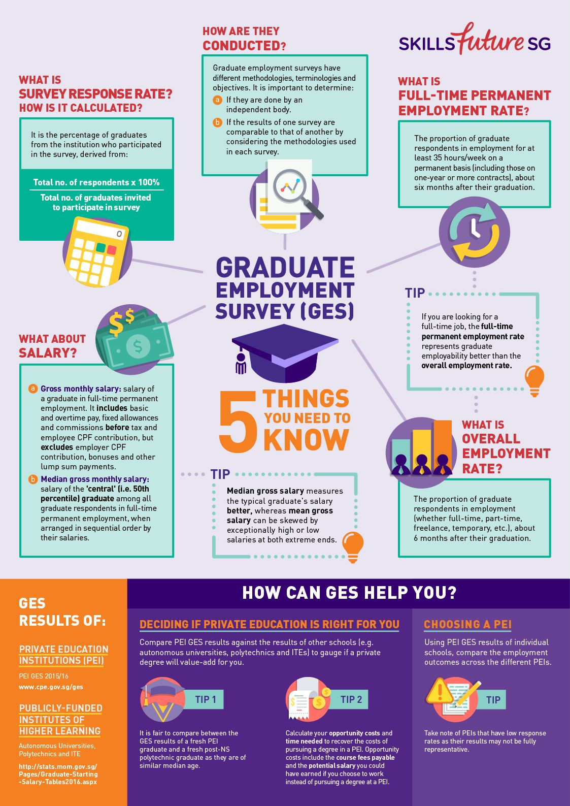 Fa Cpe Pei Ges A3 Infographics 01 Jpg Student Resources Student Services Surveys