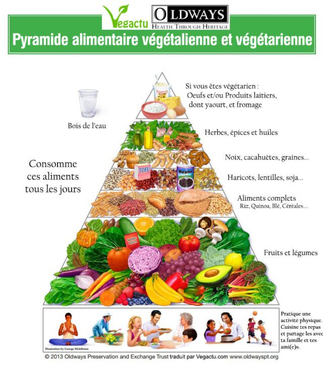 Connu pyramide-alimentaire-vegetalienne-vegetarien | Guides pour ma vie  PA54