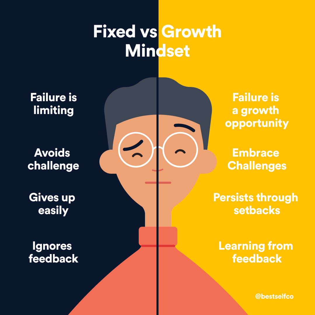 Fixed Mindset Vs Growth Mindset Free Worksheet In