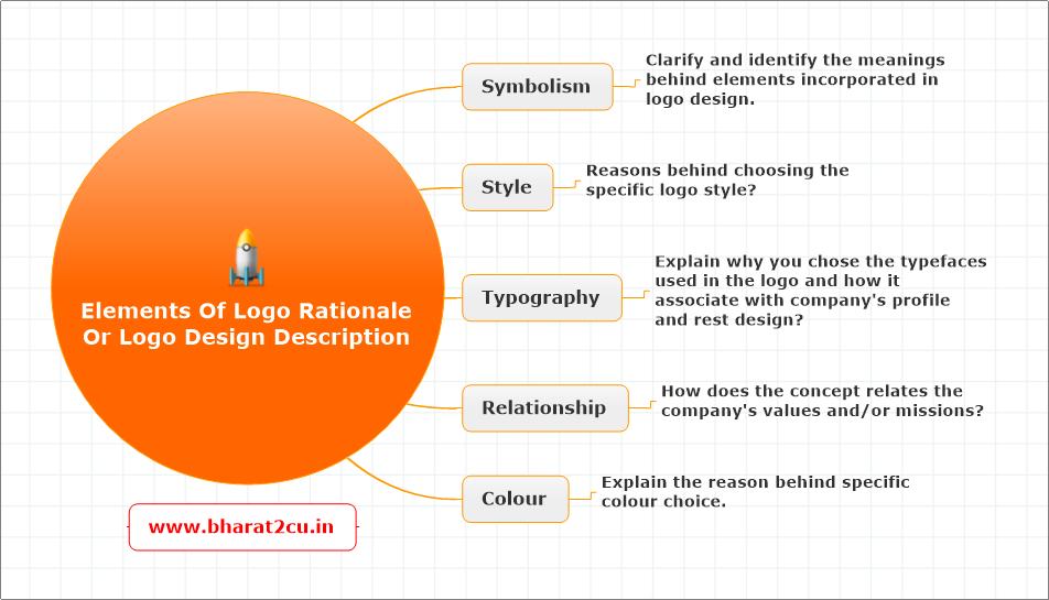 Explain Your Design Work How To Describe A Logo Design