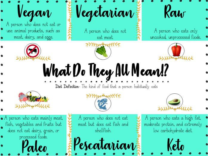 Nutrition Battle Vegan Vs Paleo Vegetarian Vs Vegan Paleo Vs Vegan Vegetarian Types