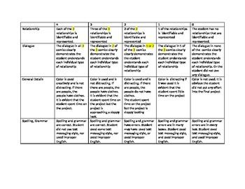 Comic Strip Rubric For Symbiotic Relationships Symbiotic Relationships Teaching Science Rubrics