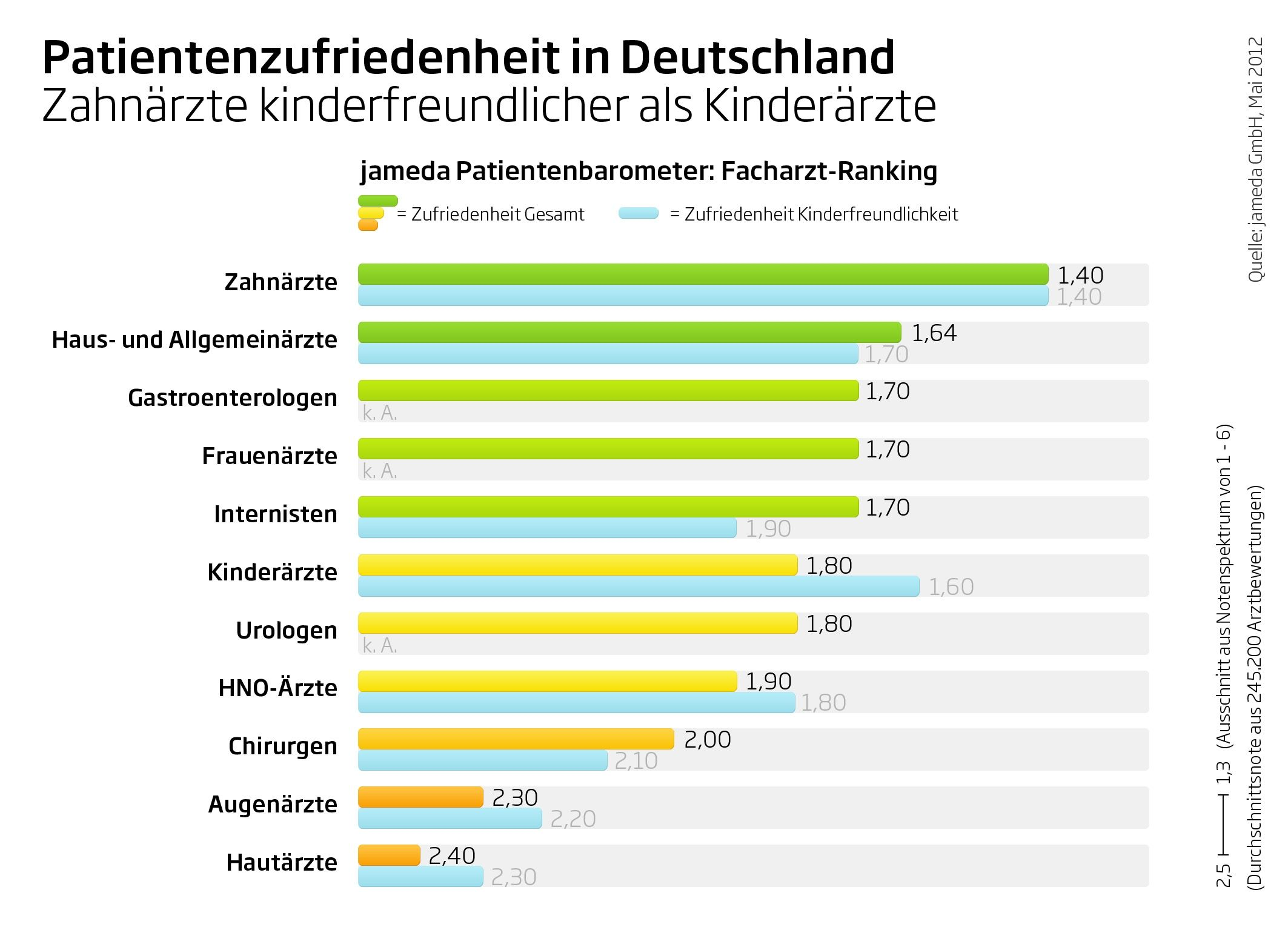 """jameda Patientenbarometer 2/2012: Zahnärzte werden in der Kategorie """"Kinderfreundlichkeit"""" besser bewertet als Kinderärzte."""