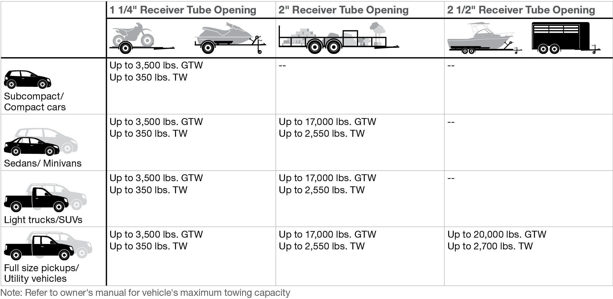 Determining Vehicle Towingcapacity Trailer Weight Hitch Info