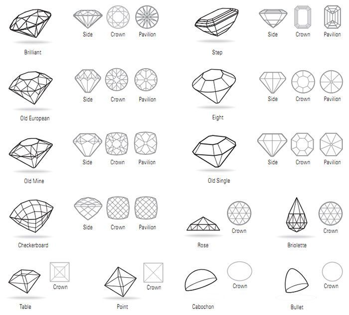 This is a great chart for cuts of stones Ever wonder what we mean - diamond chart