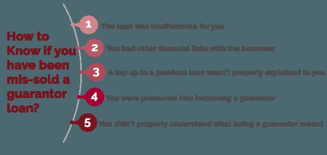 Guarantor Loan Refund Loan Lenders The Borrowers Loan