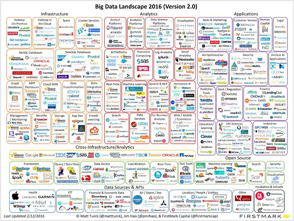 Big Data Landscape 2 0 Big Data Data Science Big Data Analytics