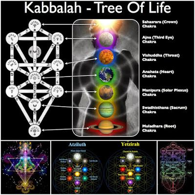 Simbología El árbol De La Vida Arte De La Geometría Sagrada Significado Del árbol De La Vida Arbol De La Vida