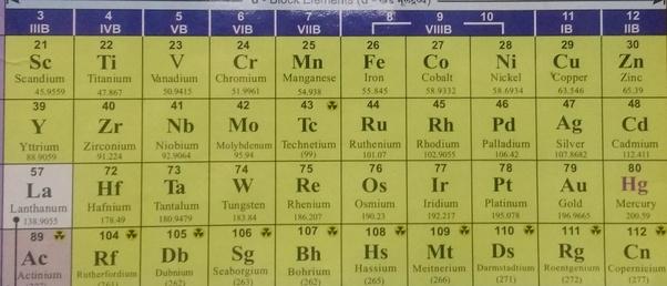 D Block Elements بحث Google Zinc Chromium Manganese