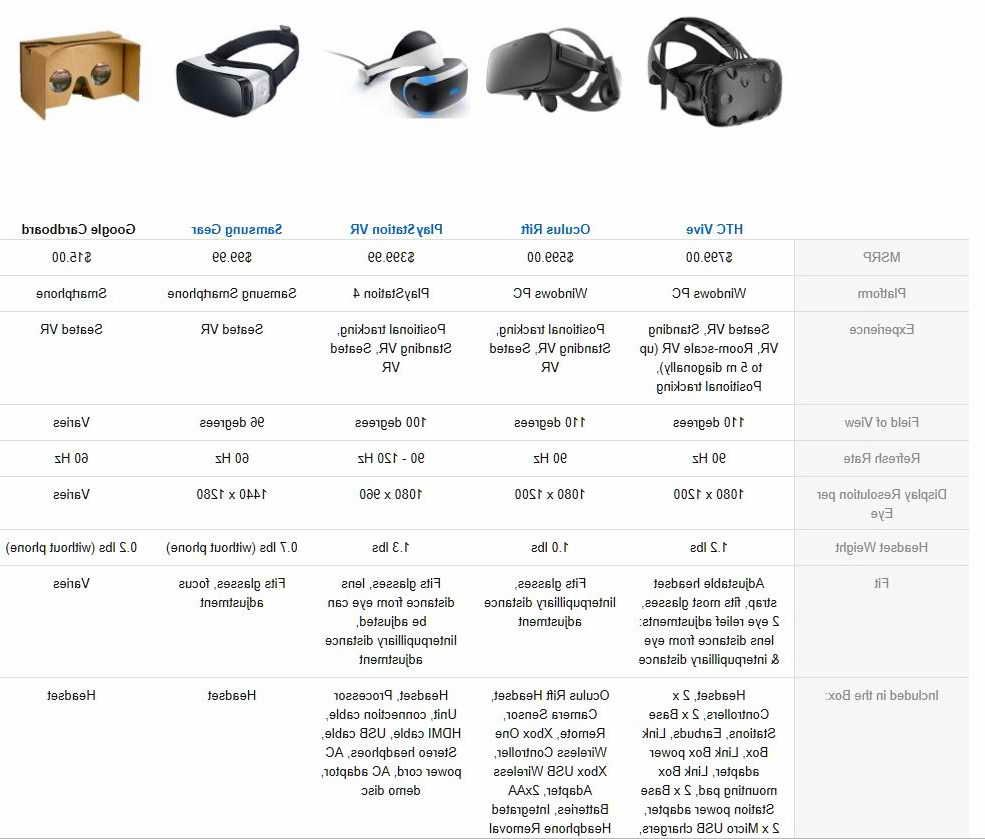 Vr Headset Comparison >> Virtual Reality Headset Comparison Virtual Reality Guide Virtual