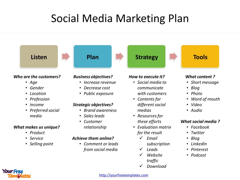 Social Media Campaign Proposal Template Social Media Strategy Template Social Media Marketing Plan Social Media Marketing Business