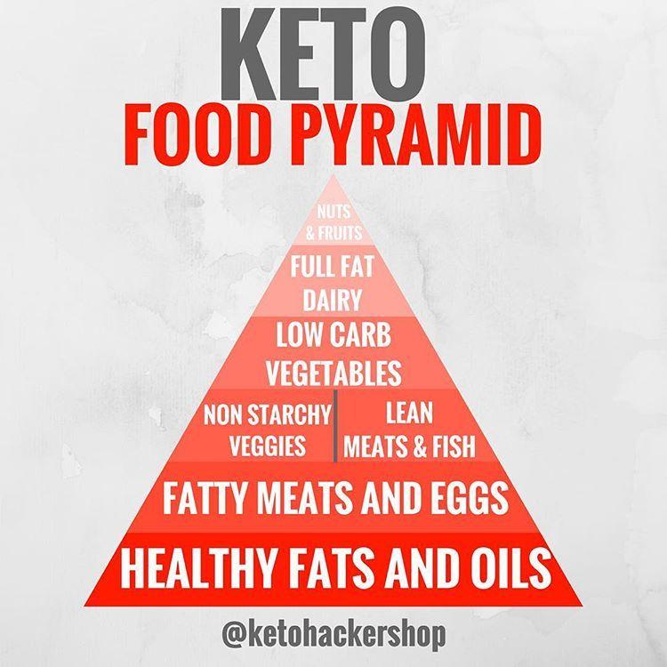 keto food pyramid percentages