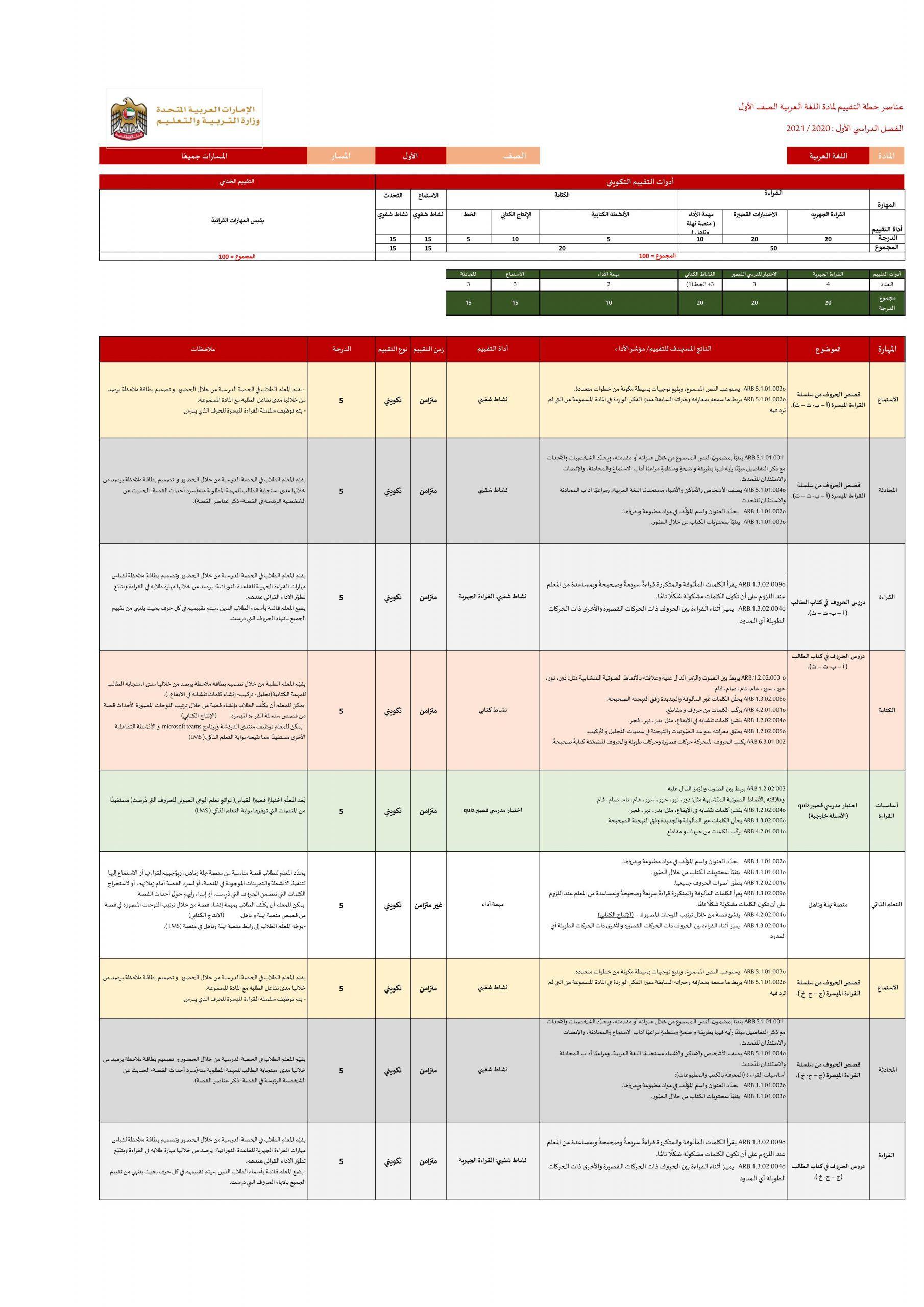 عناصر خطة التقييم الفصل الدراسي الاول للصف الاول مادة اللغة العربية Sheet Music Periodic Table