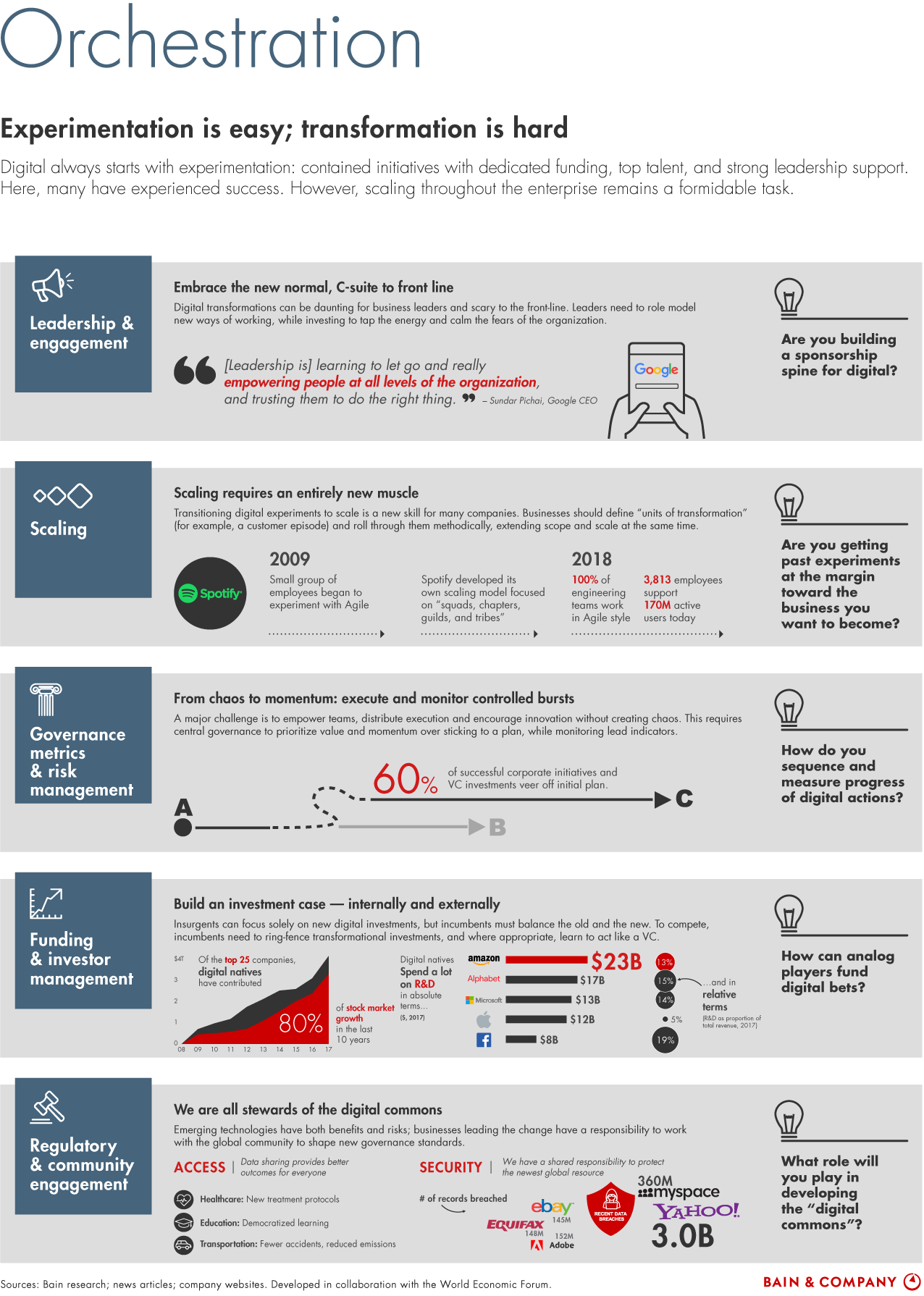 Digital Transformation Infographic Bain Co Digital Transformation Business Digital Transformation Digital Strategy