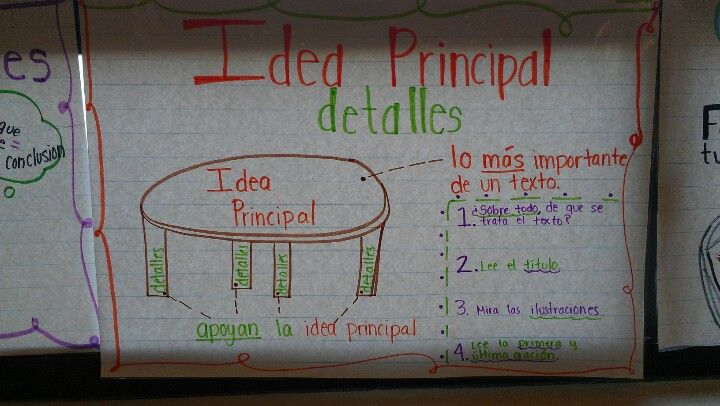 Pin By Fit Latinas Stef Cantu On Bilingual Classroom Spanish Anchor Charts Bilingual Classroom Spanish Anchor Charts Anchor Charts