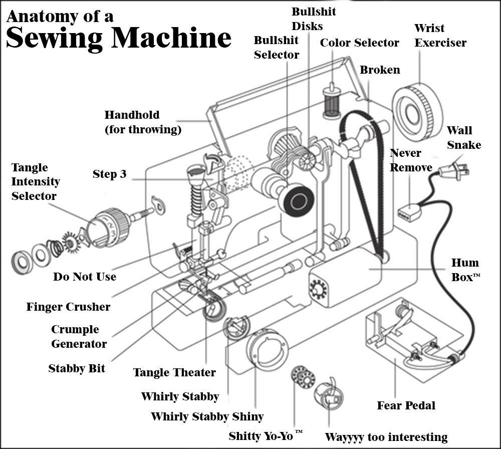 Cosplay] Anatomy of a Sewing Machine #cosplay http://bit.ly/1Pirklu ...