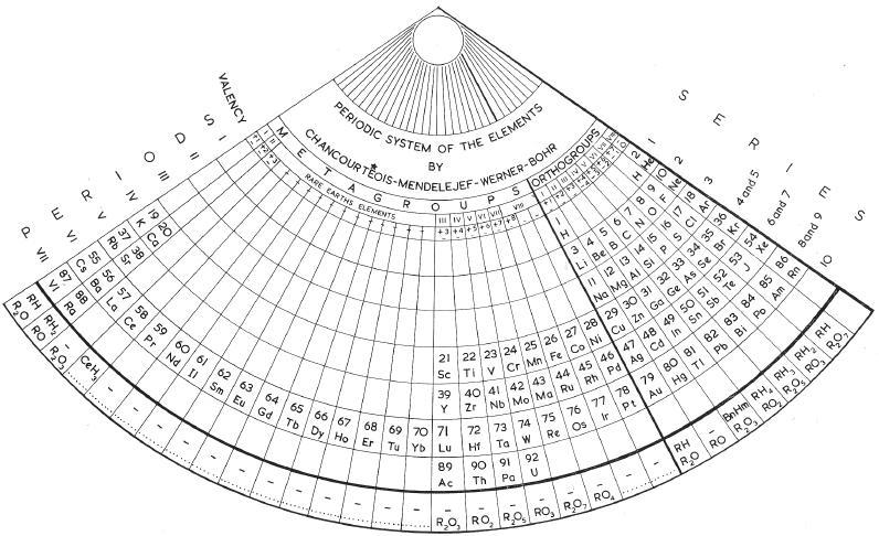 Zmaczynskis fan shaped periodic system 1937 periodic tables database of periodic tables urtaz Choice Image