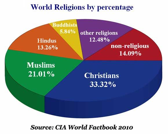 World Religions Pie Chart Of 2013 Distinct Independent Religion