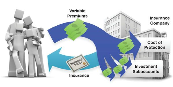 Variable Universal Life Insurance | Authentic Counsel, LLC ...