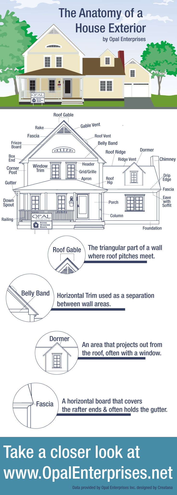 The anatomy of a house exterior - architecture terminology ...