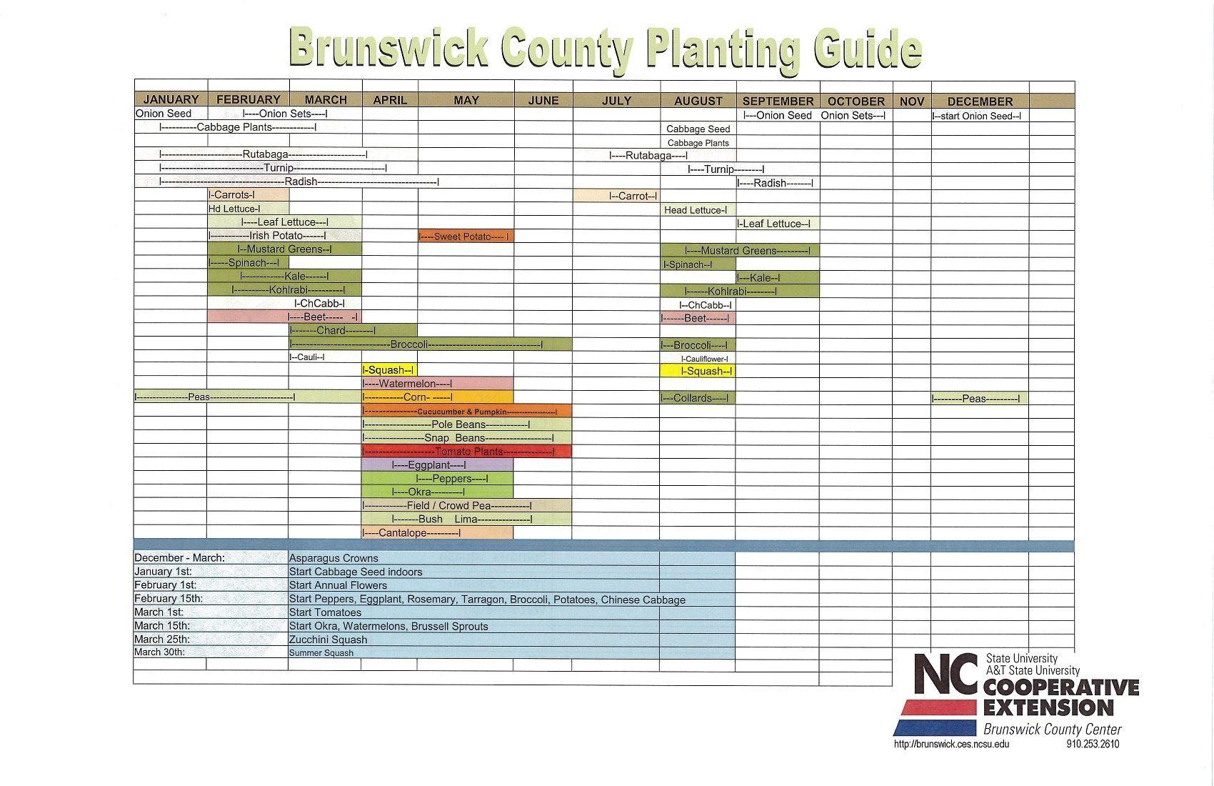 Brunswick County Planting Guide Brunswick County January February March April Brunswick