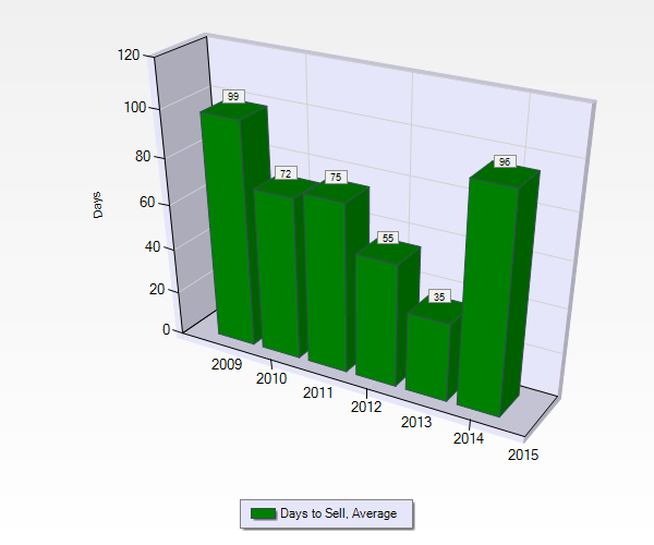 Trulia Real Estate Listings Homes For Sale Housing Data: U/C In 24 Hours For $1,000's
