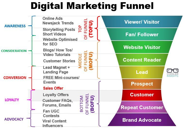 A Winning 5-Step Marketing Recipe for Social Media Posts