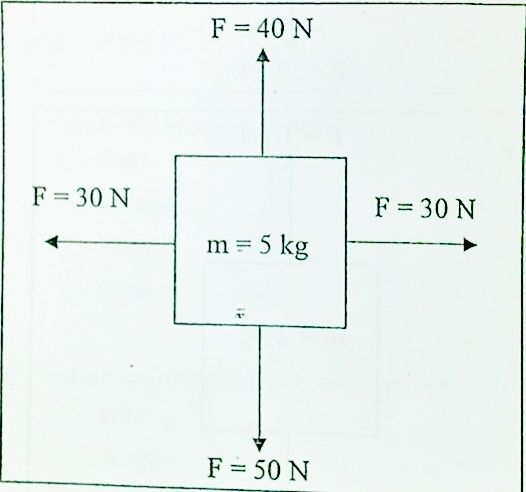 Net Force Definition The Overall Force Acting On An Object Relates