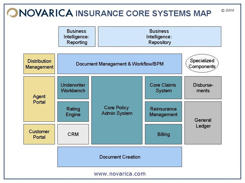 Novarica Insurance Core Systems Map Google Search System Map