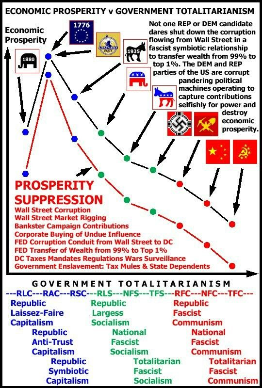 35 Political Oriented Infographics Ideas Infographic Politics Teaching History